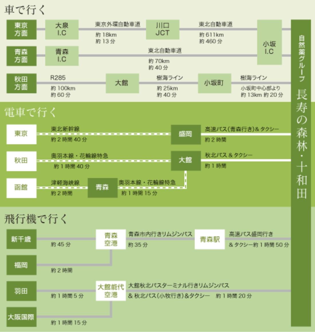 長寿の森林・十和田へのアクセス