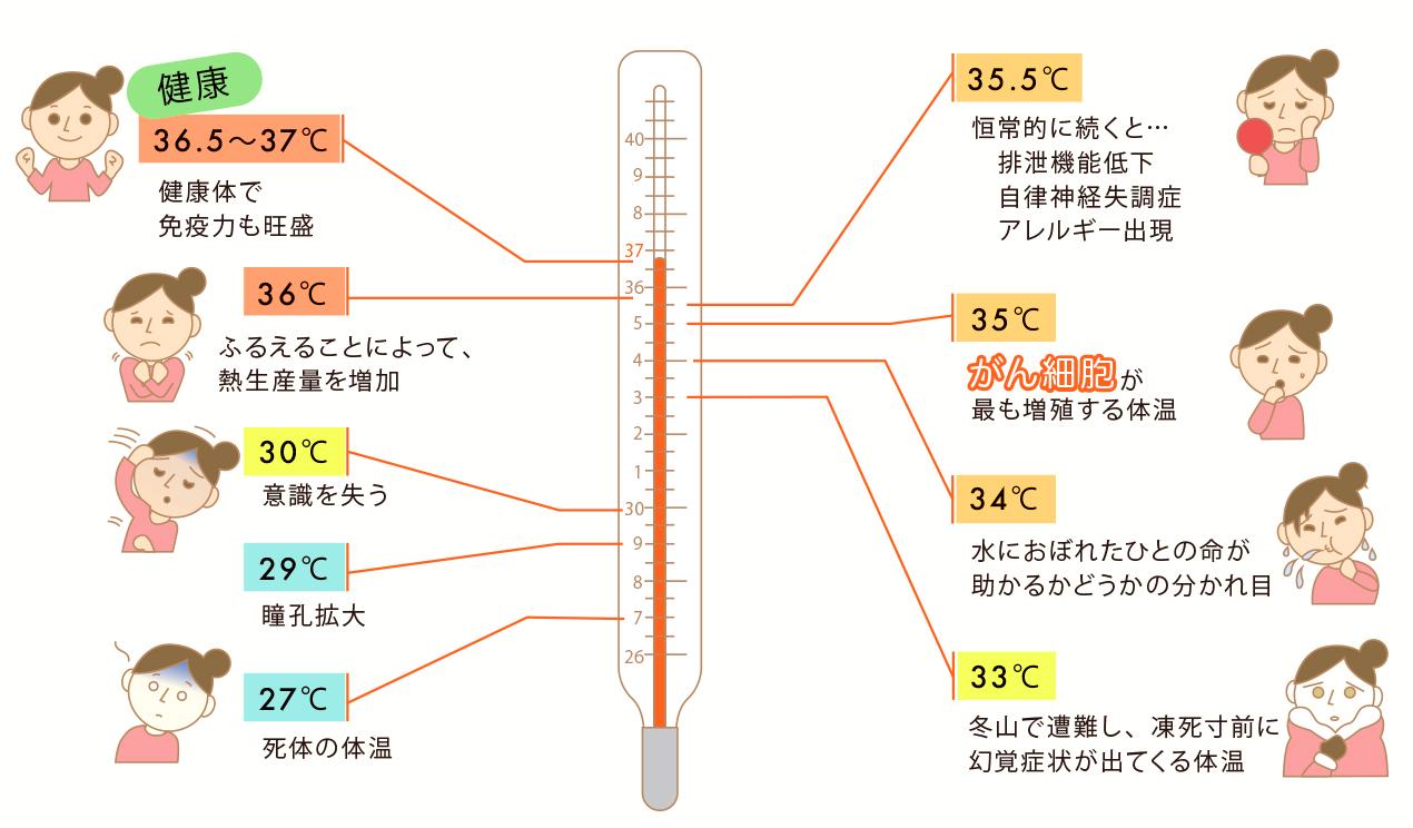 体温低下と体への影響