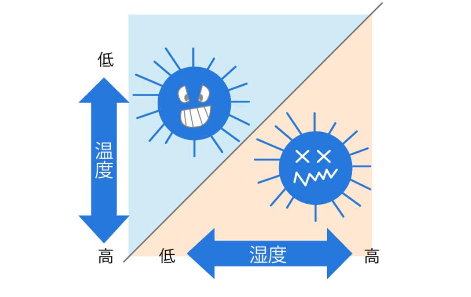 ウイルスは底気温と乾燥で活動的に